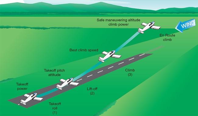 Activities, Courses, Seminars & Webinars - ALC_Content - FAA