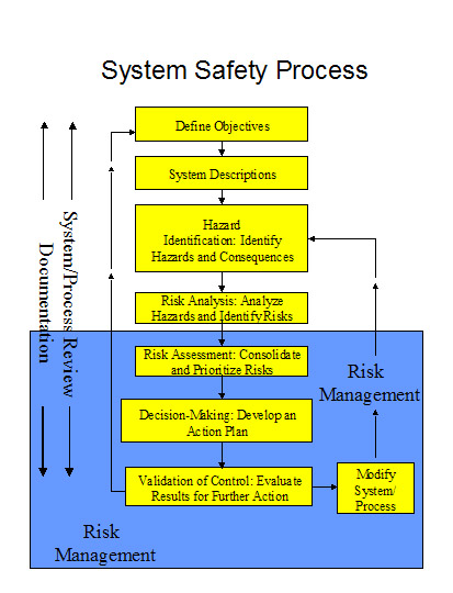 Safety Process